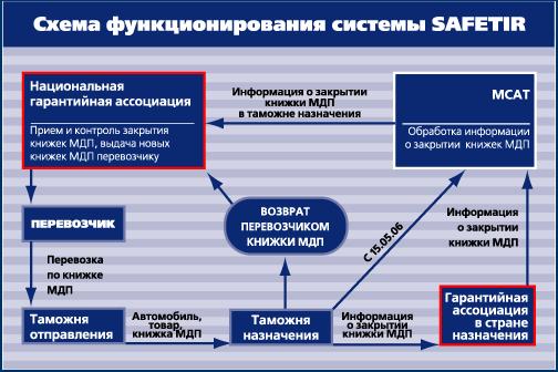 Система SafeTIR