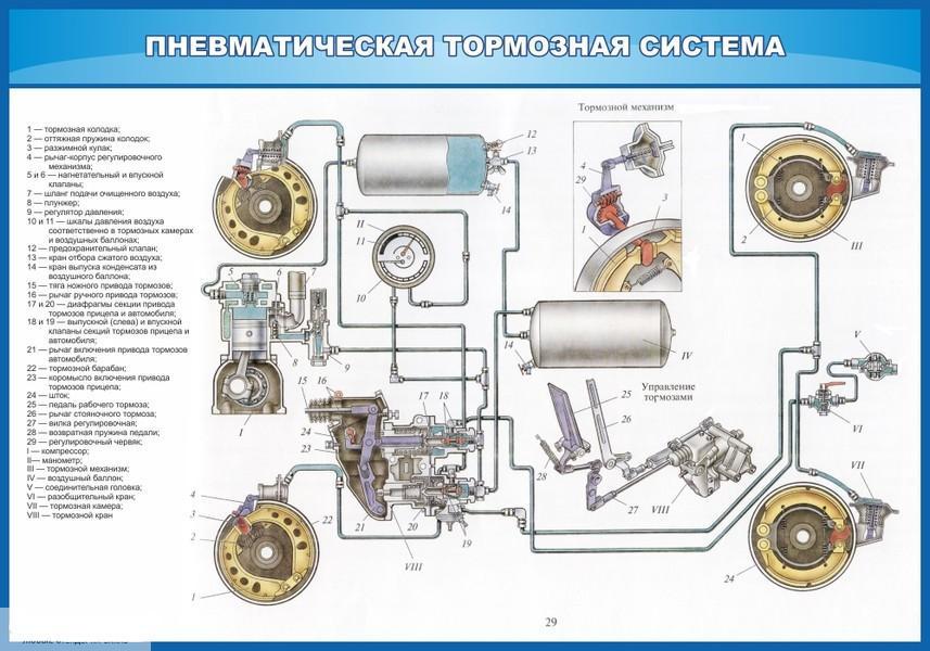 Тормозная система фуры