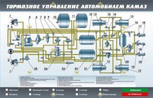 Тормозное управление седельного тягача КамАЗ-53504