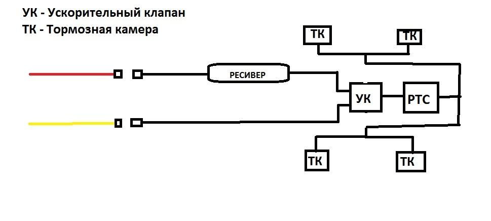 """Схемы систем полуприцепов """"Шмитц"""""""